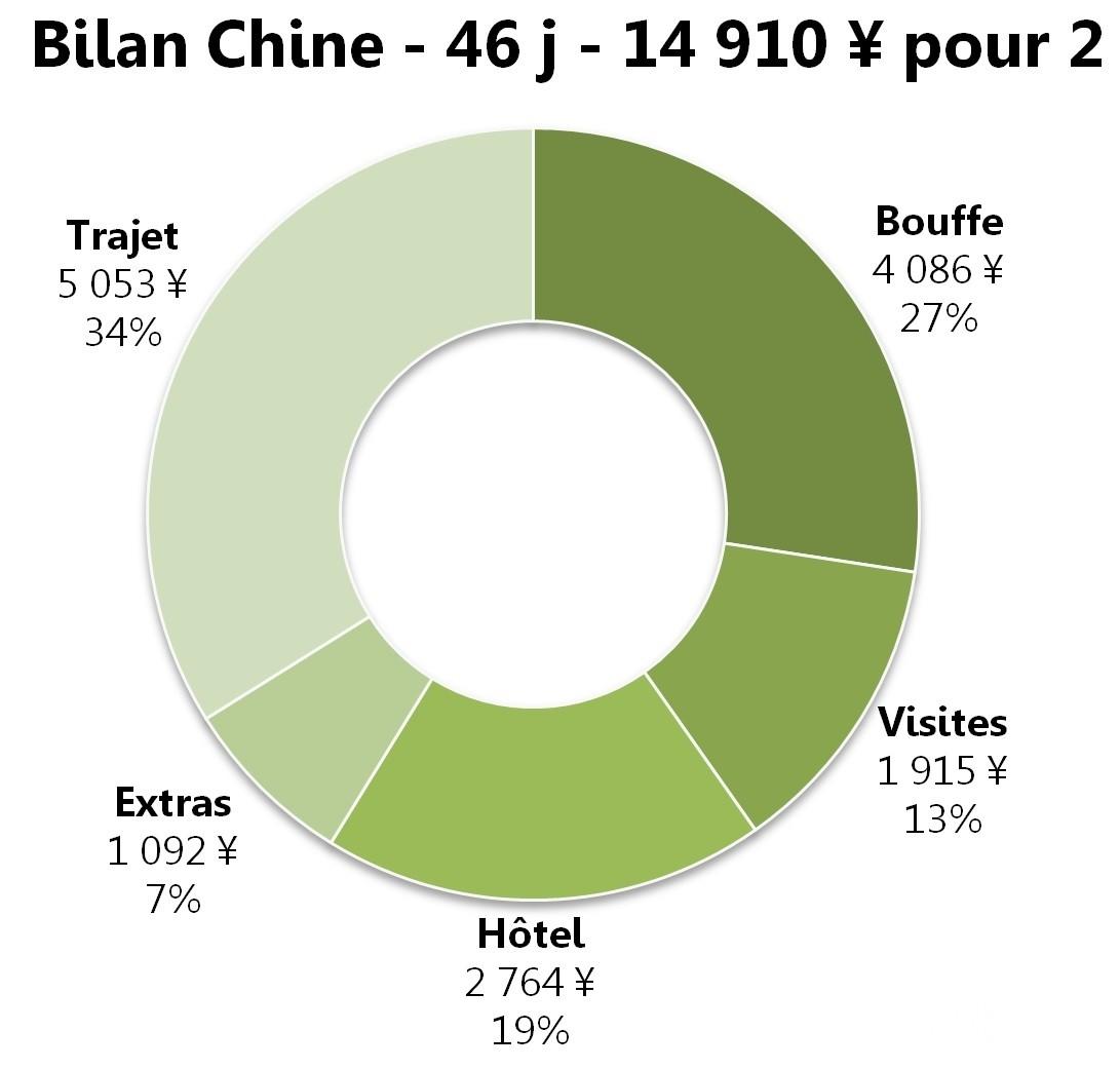 Graphique_bilan_chine