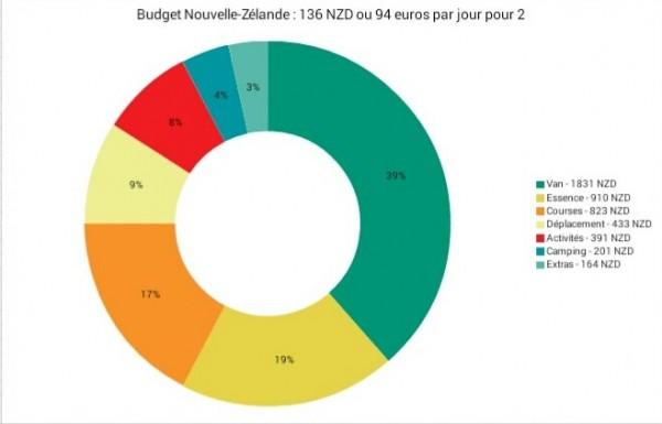 diagramme budget nz