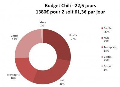 diagramme-budget-chili-tourdumonde
